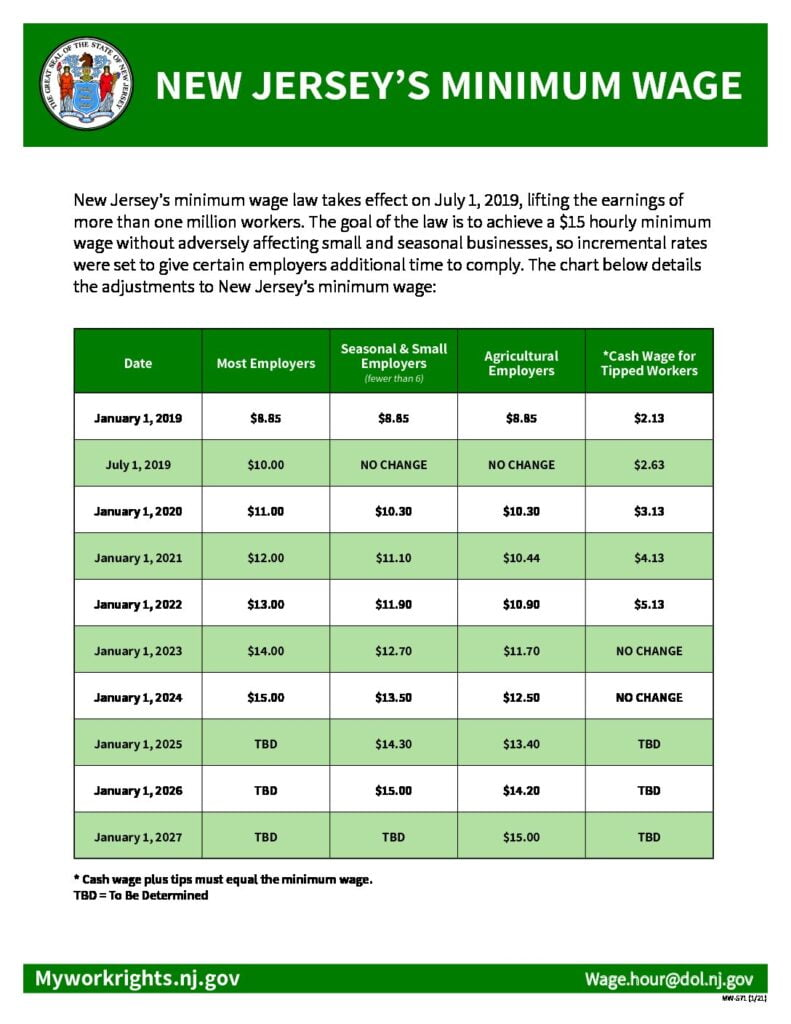 Read more about the article Minimum Wage Increase Set for Jan 1, 2021 – Visit LBI Region